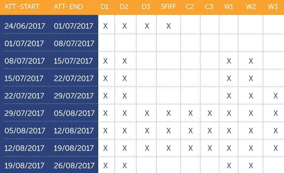 Centro Velico Torre Guaceto - Calendario Corsi 2017